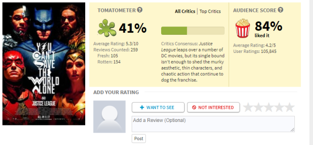 Justice league is a blast rotten tomatoes is not daniel the audience rating for justice league is considerably higher than the aggregate of critical reviews in some ways you could regard this as a big ccuart Choice Image